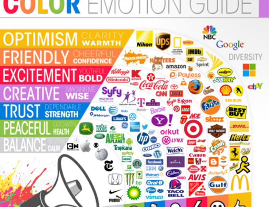 Le pouvoir d'évocation de la couleur dans un logo